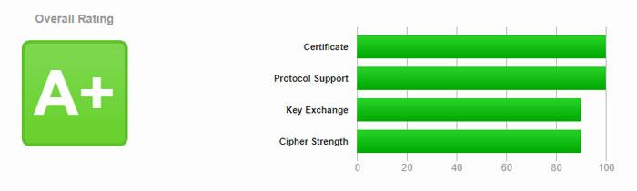 A+ certificaat SSL Server Test