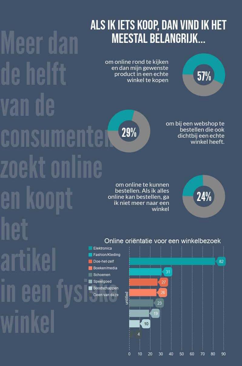 Online winkelgedrag orientatie